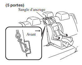 Toujours attacher la sangle d'ancrage